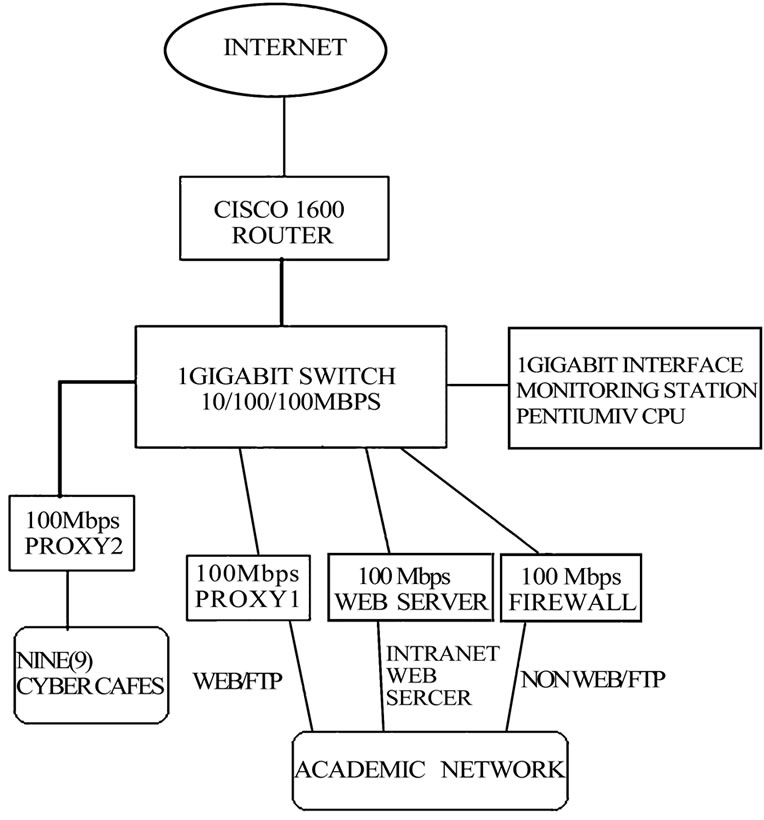 A Scalable Architecture for Network Traffic Monitoring and Analysis