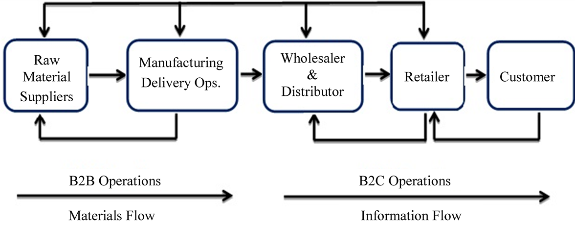 b2c and b2b supply chains essay This free business essay on essay: a report on e-commerce industry profound impact on the way companies manage their supply chains whether it's b2b, b2c.