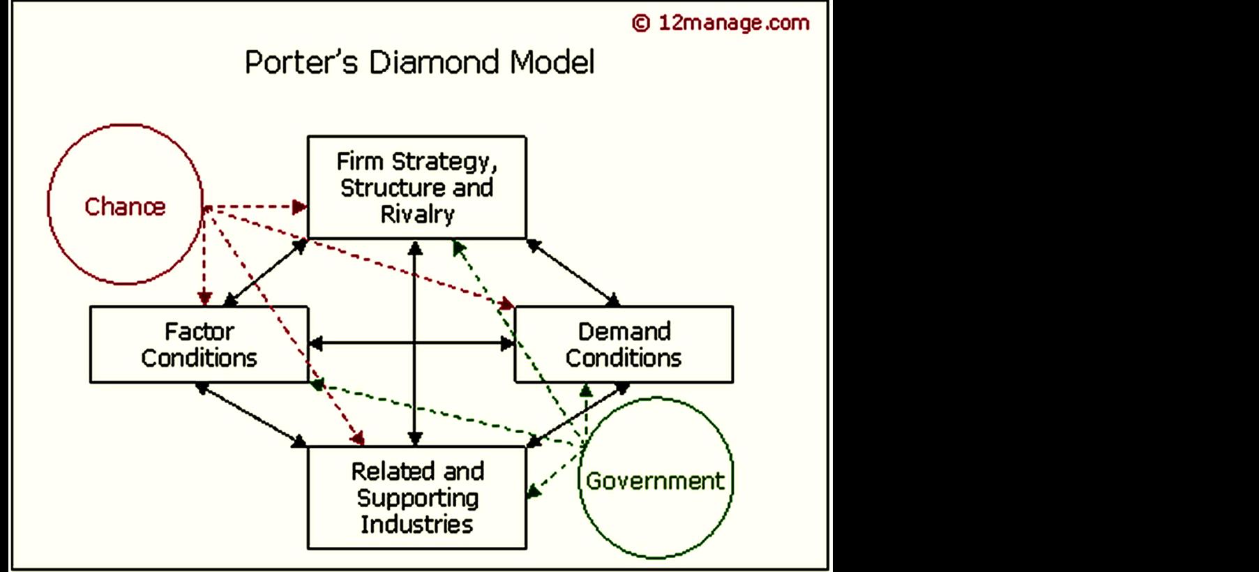 mcdonalds porters diamond essay