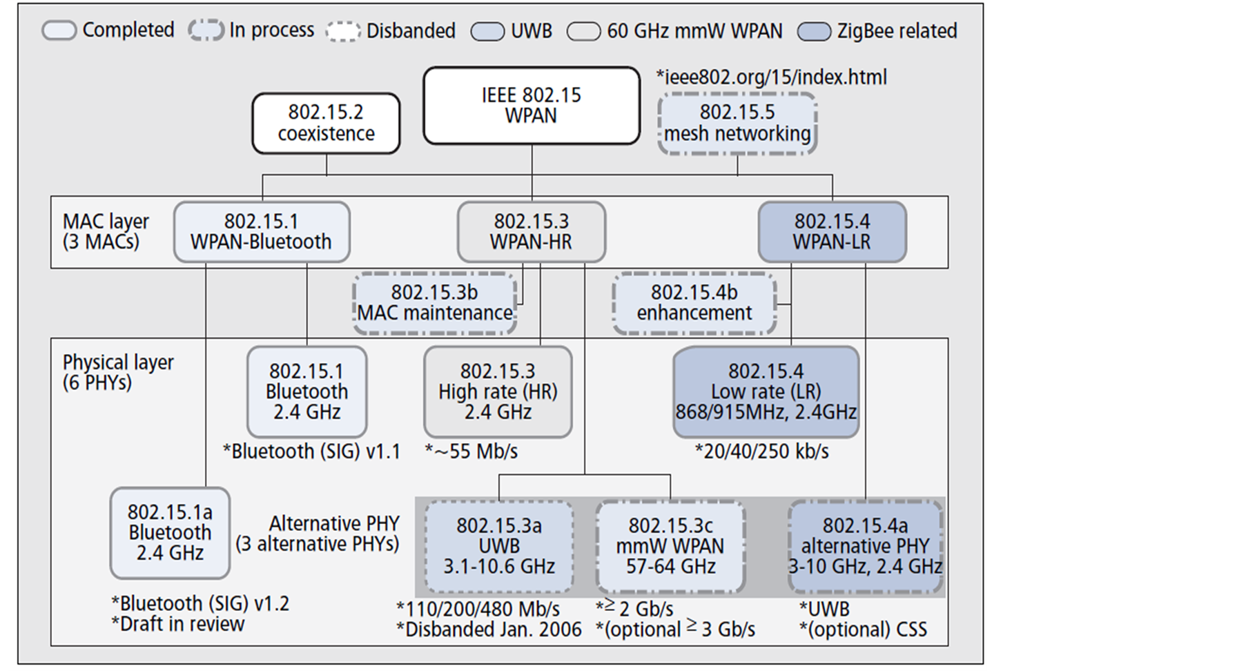application-specific protocol architectures for wireless networks phd thesis My work examines the security issues related to the protection of the routing protocol in ad hoc networks secure a wireless network phd thesis, universit.