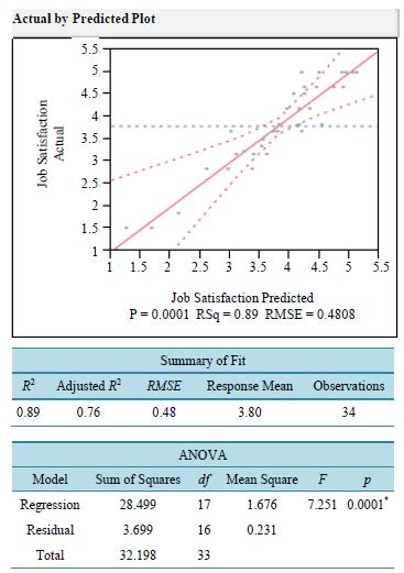 Custom term paper job satisfaction and performance