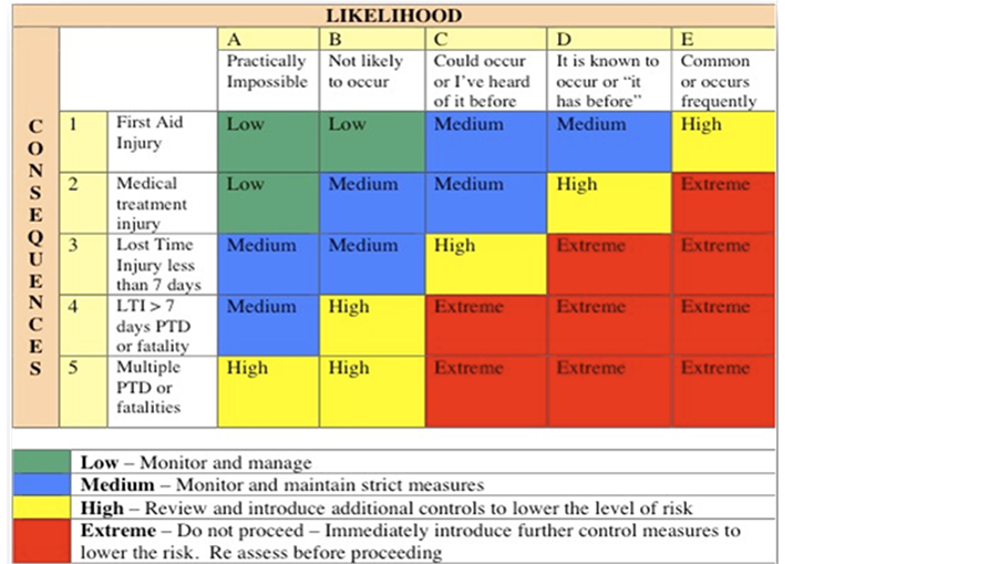 risk assessment analysis on arcdem engineering Cost engineering cost and schedule risk analysis guidance to perform an acceptable cost and schedule risk analysis assessment, response, and.