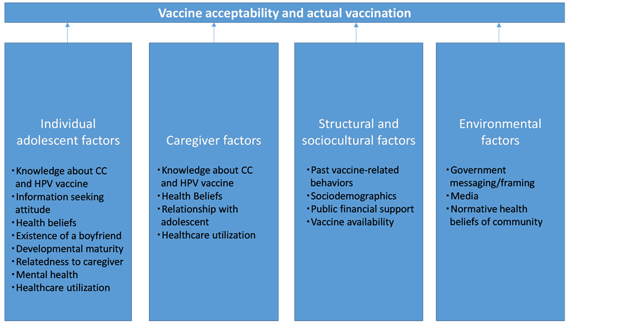 precede proceed model of health promotion applied to hpv vaccination rates Initially designed as a health education model, precede–proceed the nutbeam model moves from health promotion the national academies press.