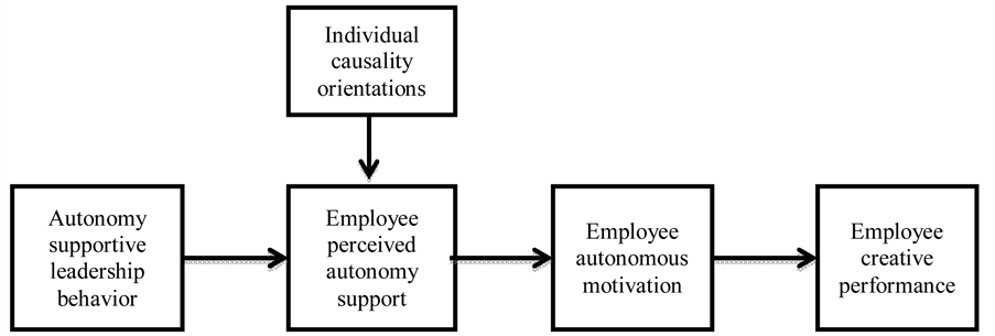 effects of autonomy on motivation A 2 x 8 manova was conducted with the three basic needs (ie, autonomy, competence and relatedness) and the five types of motivation (ie, intrinsic motivation, identified regulation, introjected regulation, external regulation and amotivation) as dependent variables, and gender as the independent variable.
