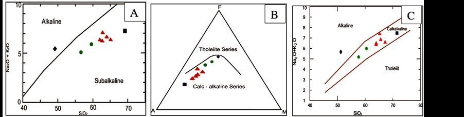Petrology Geochemistry And Tectonomagmatic Setting Of Neshveh