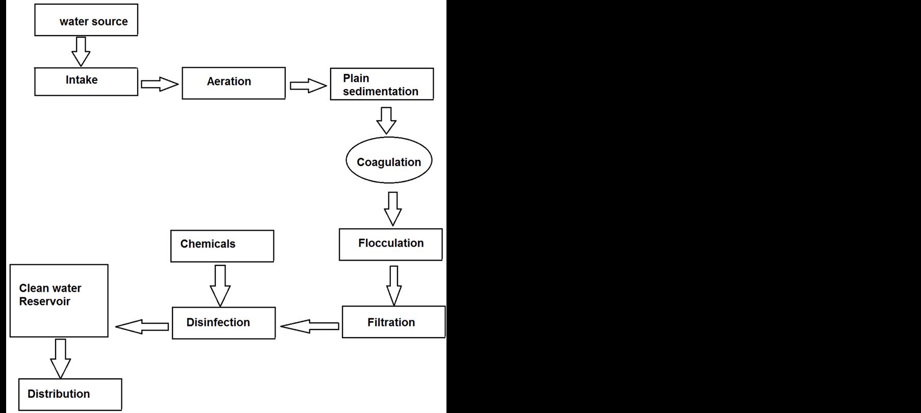 C language programming for development of conventional water flowchart of conventional water treatment plant nvjuhfo Images