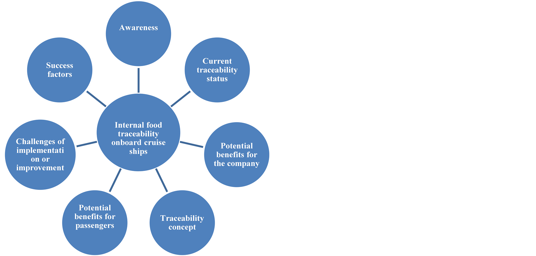 food safety traceability systems in the maritime catering logistics