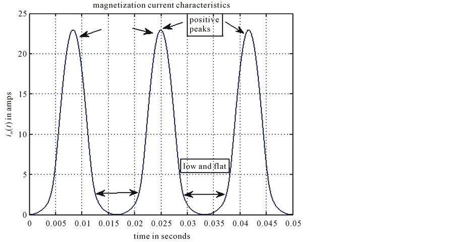 alternative approaches for distinguishing between faults and inrush current in power transformers
