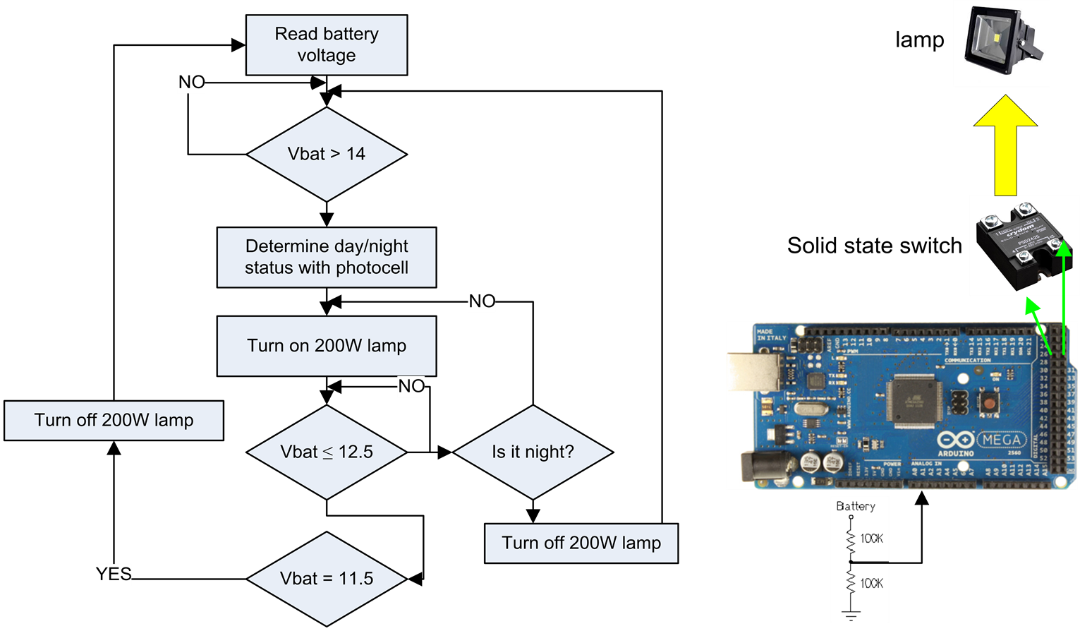 Solar Driven Wind Speed Monitoring System Using Wireless
