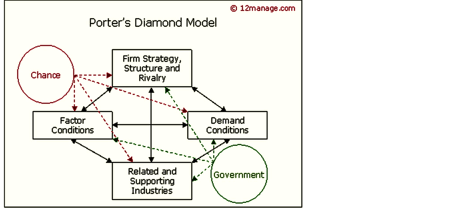 diamond model tesco Tesco organizational structure is highly hierarchical reflecting the large size of the business even in store level, there are as many as four layers of.
