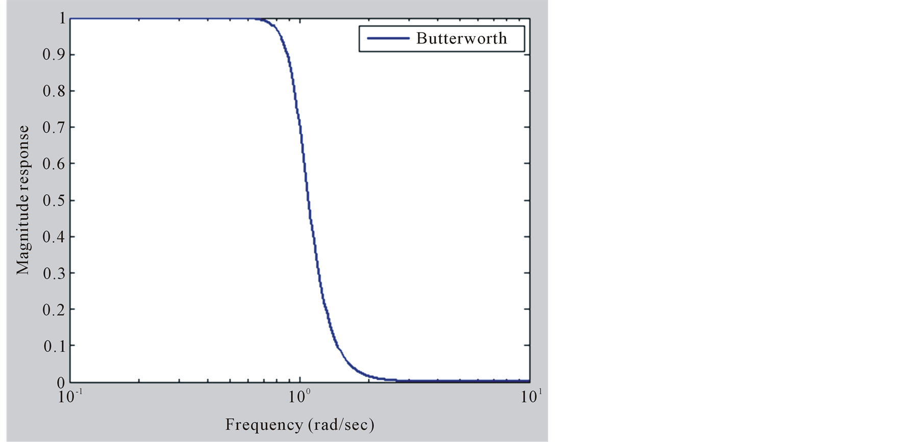 Performance Analysis Of Analog Butterworth Low Pass Filter As Rlc Circuit Transfer Function Through Differential Equation Band Frequency Response