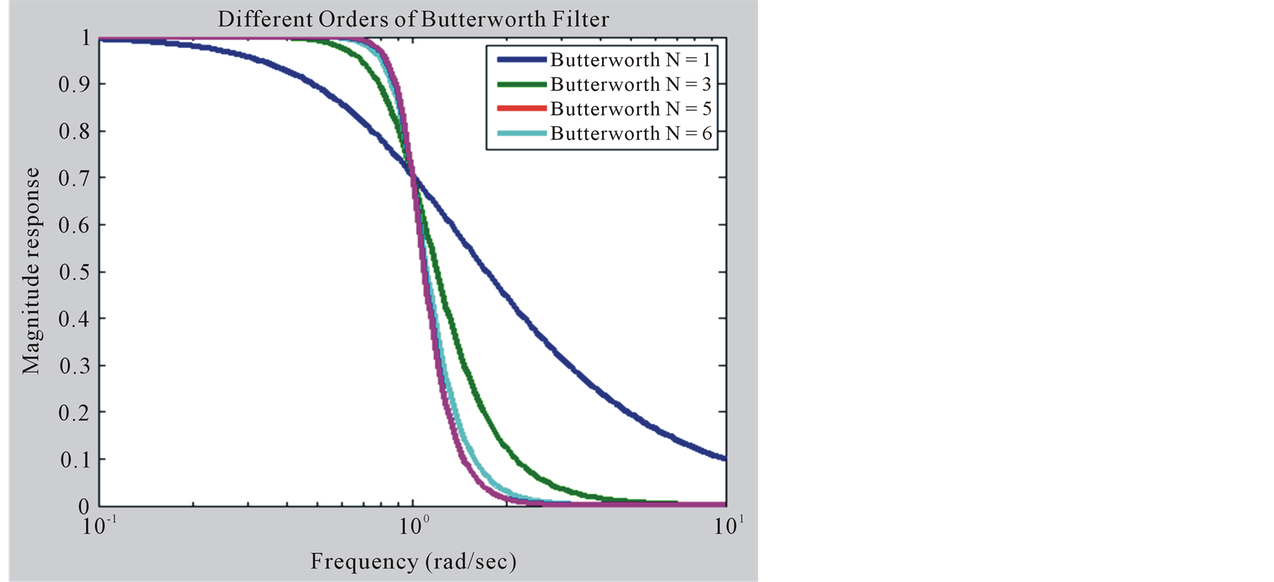 Performance Analysis of Analog Butterworth Low Pass Filter