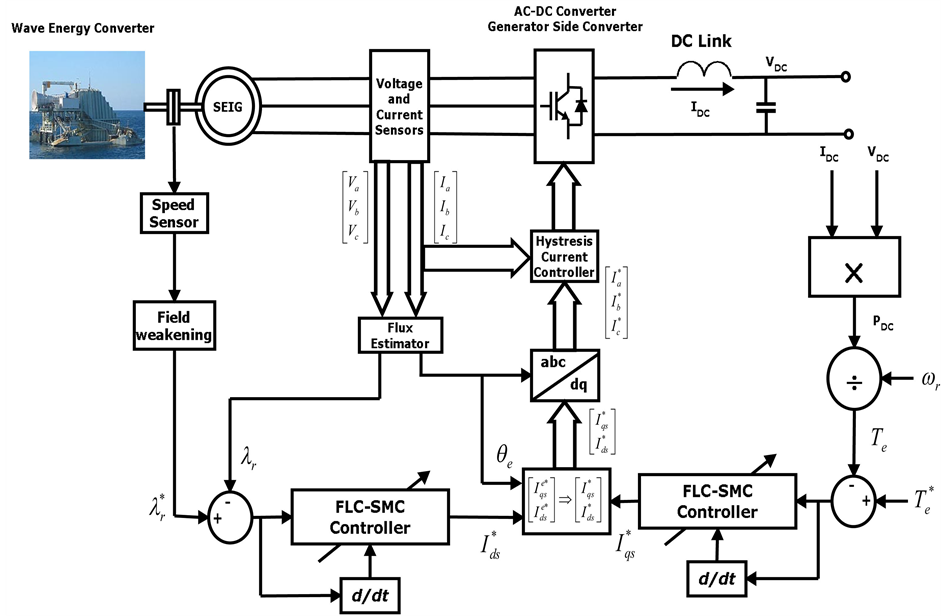 adaptive fuzzy sliding mode controller for grid interface ocean wave energy conversion