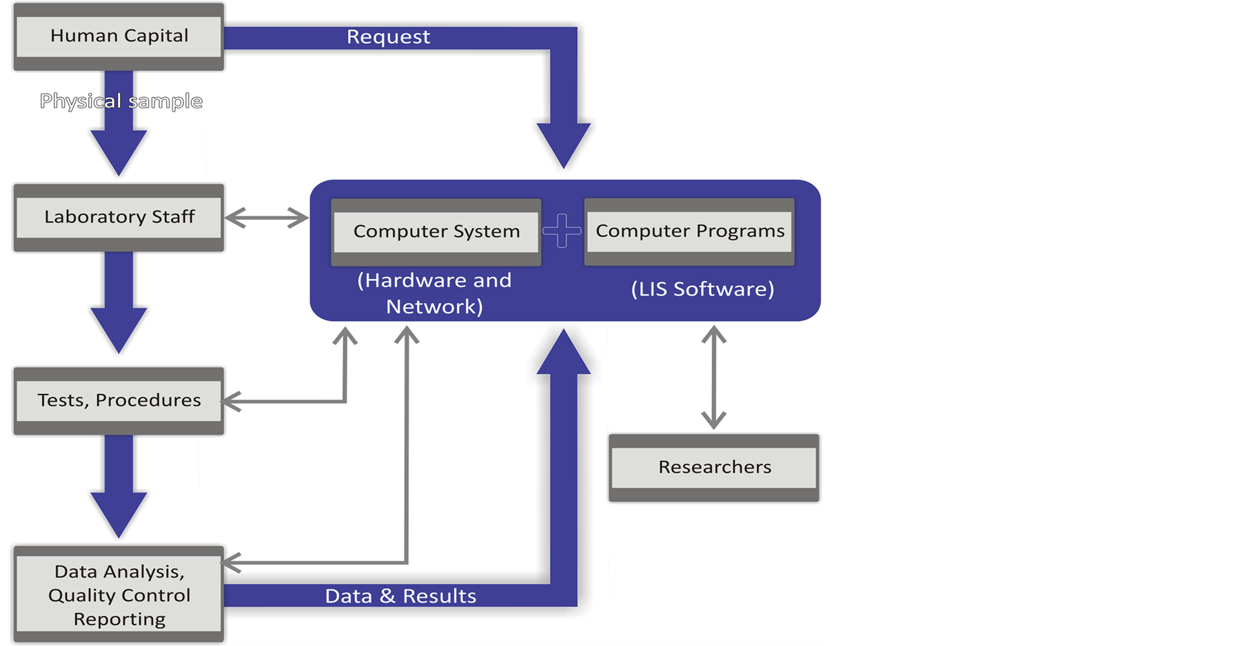 A narrative review of the laboratory information system and its role flow chart demonstrating the components of a laboratory information management system ccuart Images
