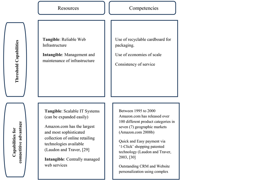 resource based view approach The approach derives from a resource-based view of an sme's sustainable competitive advan-tage described in the next section 2 a resource-based view of an sme's.
