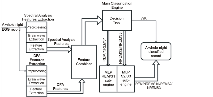 Block Diagram Of The Brain Activity Monitoring System