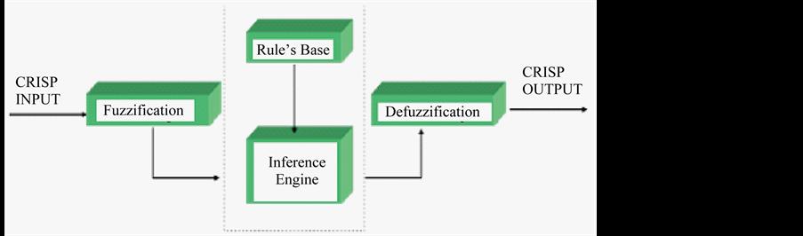Thesis Reliability Fuzzy Logic – 825530