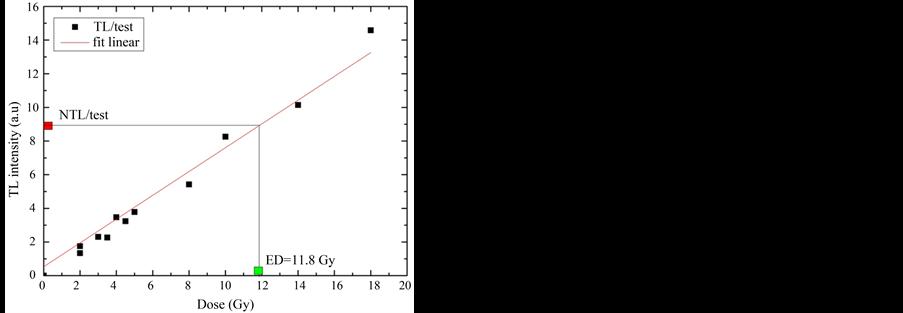 thermoluminescenza datazione Aitken 1985 Qual è il miglior sito di incontri totalmente gratuito