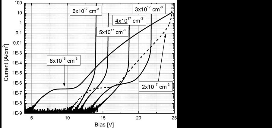 zener phenomena in ingaas  inalas  inp avalanche photodiodes