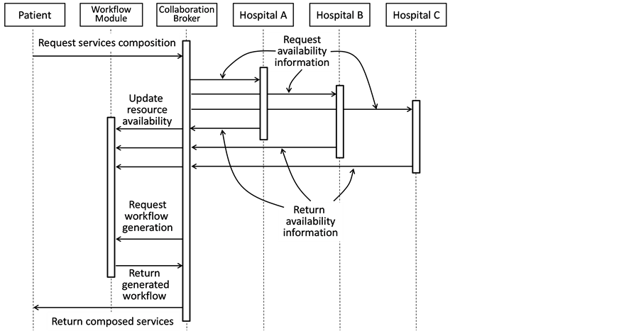 A collaborative healthcare service framework and performance uml sequence diagram for collaborative healthcare service scenarios ccuart Images
