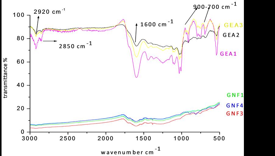 Role of IR Spectroscopy