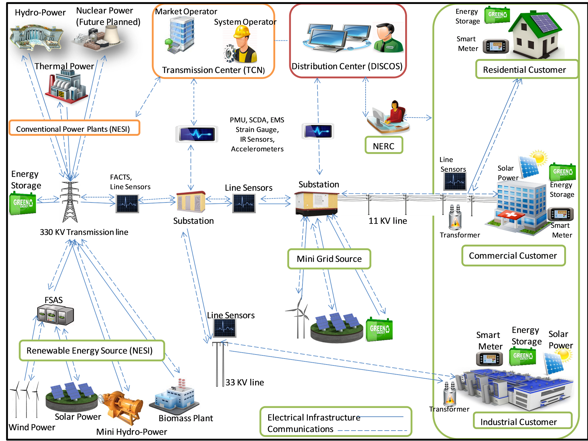 smart grid essay Pick a thesis paper on smart grid path to the freshest technologies the gridbus project at thesis paper on smart grid community service essay topics the.