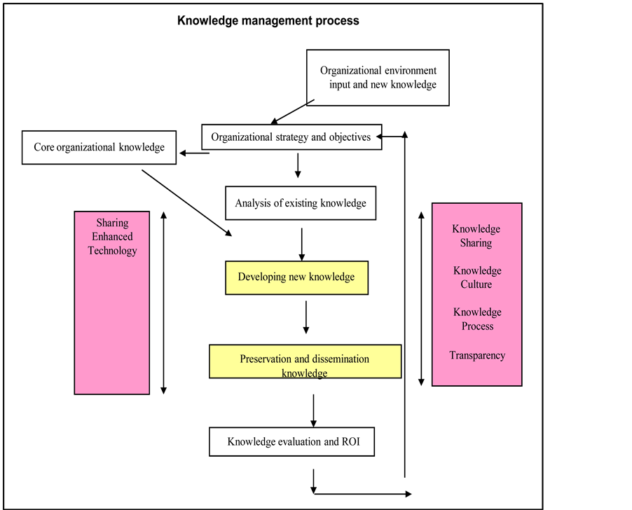 thesis on knowledge management What impact does social media have on knowledge transfer a thesis knowledge management and knowledge to.