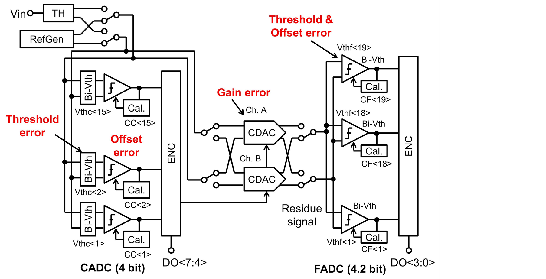 A 1 Ghz 7 Mw 8 Bit Subranging Adc Without Resistor Ladder Using Circuit Diagram Built In Threshold Calibration