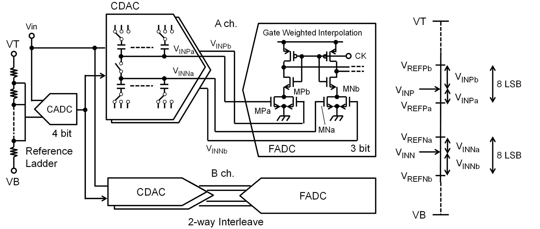 A 1 Ghz 7 Mw 8 Bit Subranging Adc Without Resistor Ladder Using Comparator Block Diagram Of Conventional Capacitive Dac
