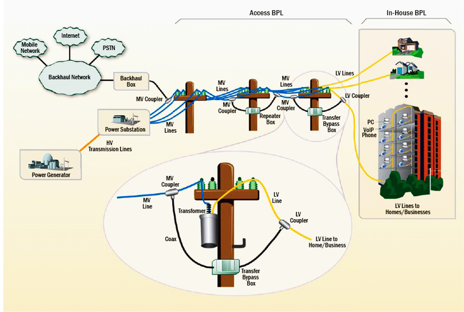 Broadband Over Power Line Bpl An Emerging Technology For Bangladesh Powerline Modem Figure 3 Overview Of The System 2