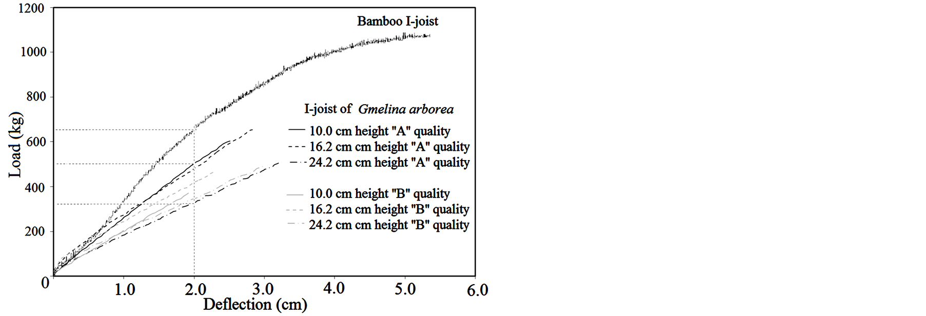 Flexural Performance Of I Joist Fabricated With Glue