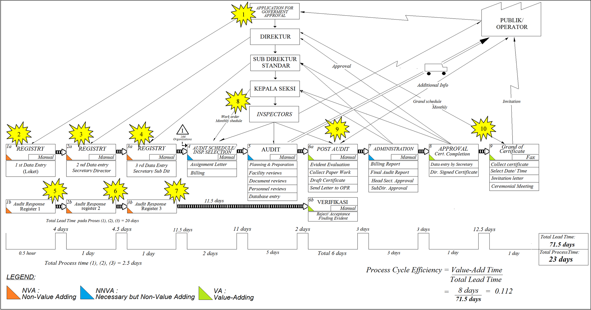 value stream mapping visio template images