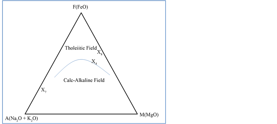 Petrology And Geochemistry Of Basement Complex Rocks In Okom Ita