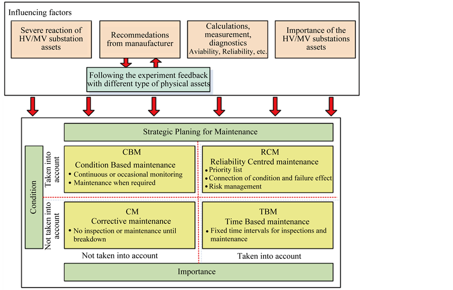 a maintenance optimzation policy for an electric power