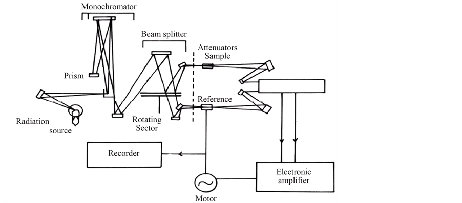 schematic of spectrophotometer the wiring diagram studies on optical mechanical and electrical properties of schematic