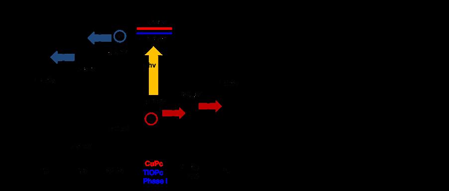 Copper Orbital Diagram