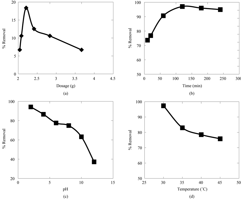 removal of hexavalent and total chromium Total chromium and some hexavalent chromium (cr (vi)) spikes on all  for  quantitative extraction of trivalent (cr (iii)) due to the solubility.