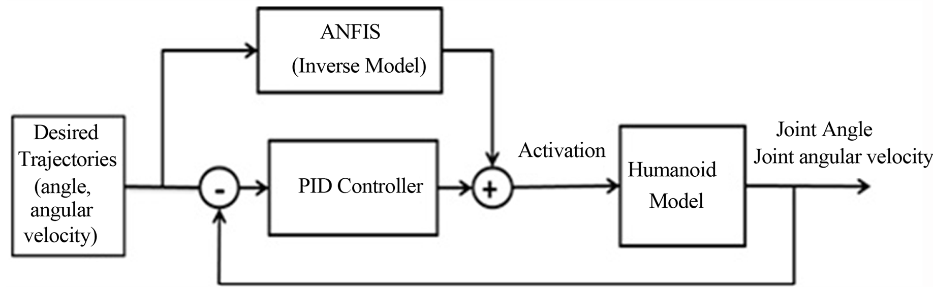 ANFIS-PID Control FES-Supported Sit-to-Stand in Paraplegics: (Simulation  Study)