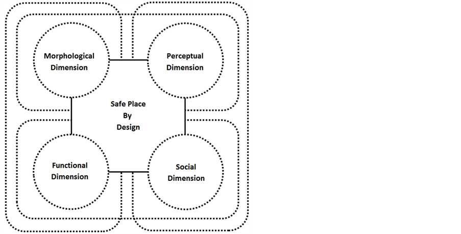Safe Place By Design Urban Crime In Relation To Spatiality And Sociality