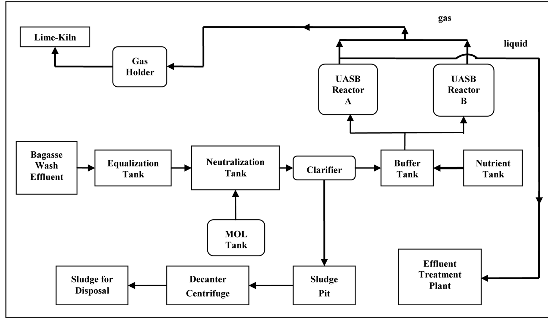 Economic Analysis Of A Large Uasb Reactor Producing Biogas