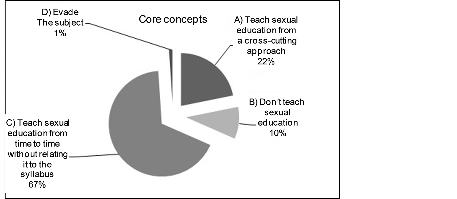 research paper on comprehensive sex education Comprehensive sex education was marginally associated with reduced this study is a welcome addition to the research on sexuality education and youth.