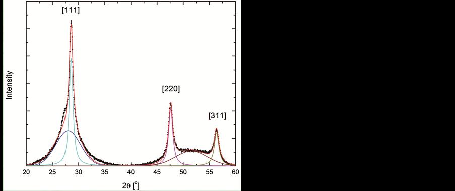ac impedance spectroscopy of a
