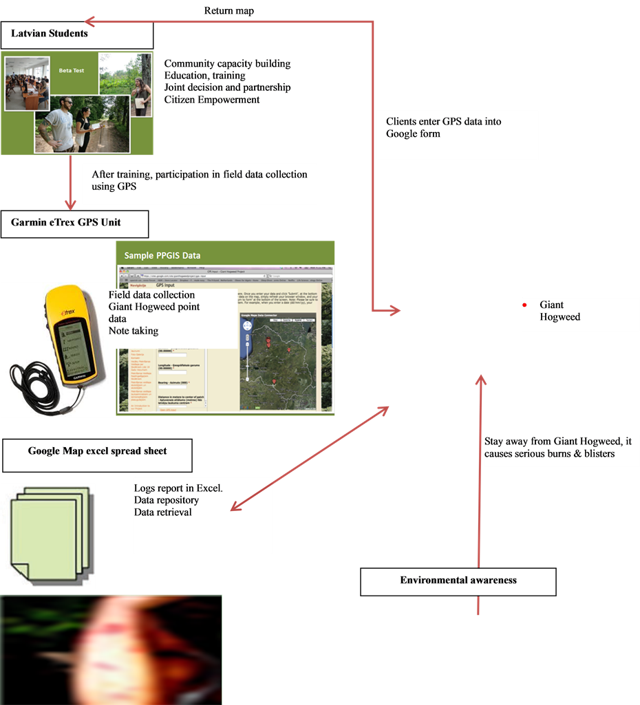 Figure 1 Project Summary Flow Chat Of Ppgis And Environmental Awareness