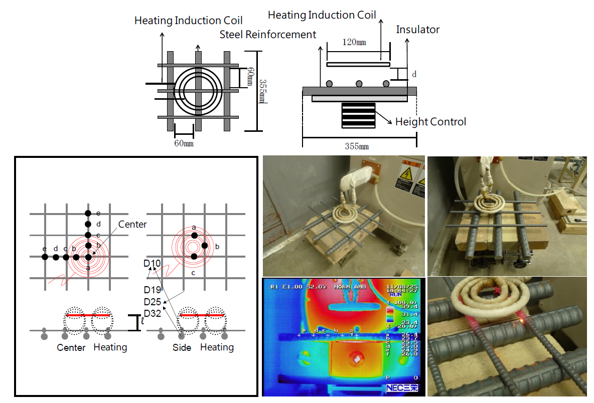 Development Of Eco Friendly Deconstruction Technologies For Simple Circuit Diagram Induction Furthermore Heater Experimental Method Heating The Cross Steel Reinforcement Using High Frequency