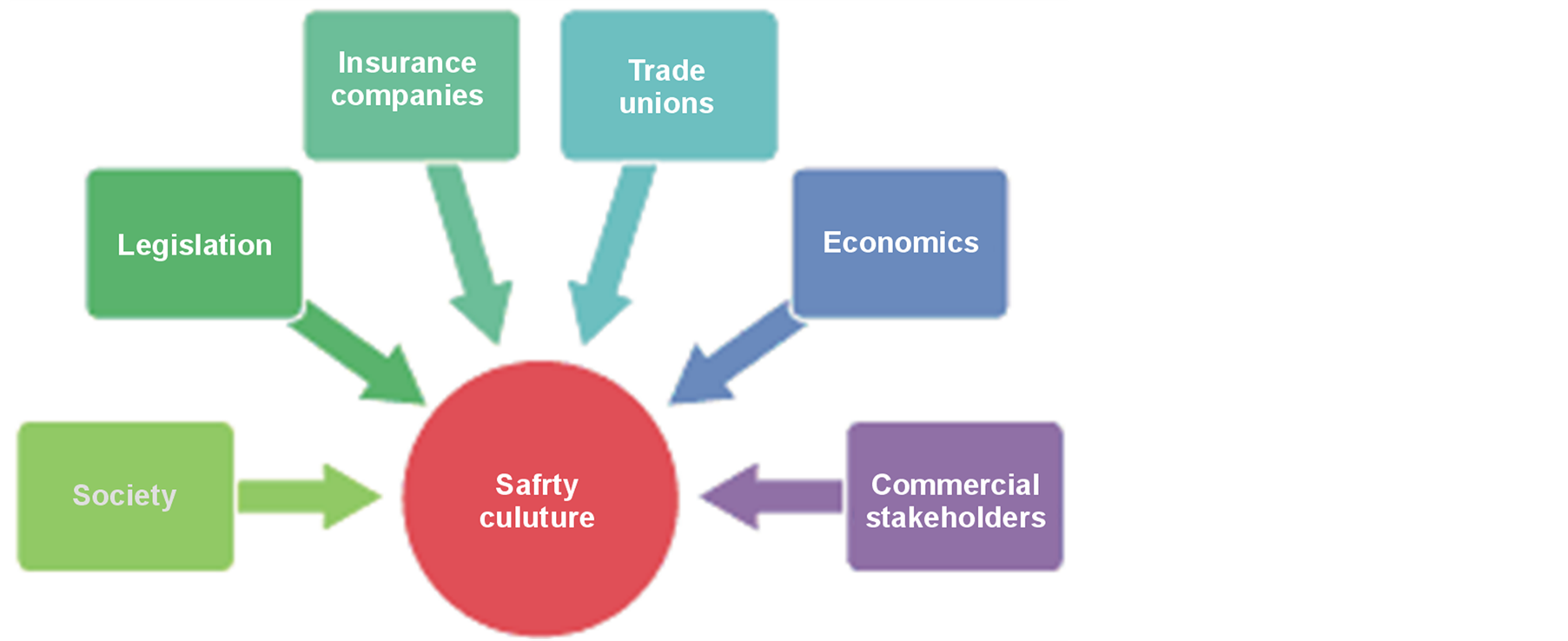 culture essay safety In recent years companies have begun to recognise the important contribution that an effective safety culture can make to the control of their ongoing operational.