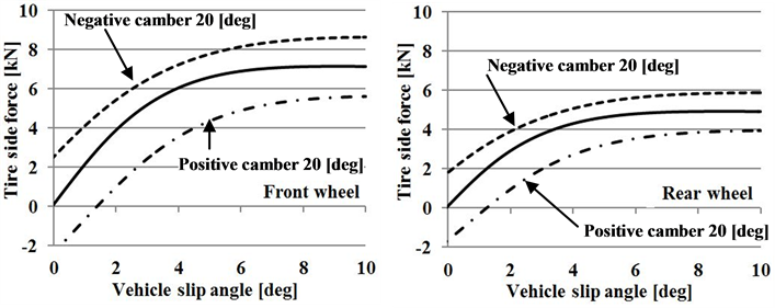 Camber Angle Control Method Corresponding to the Electric
