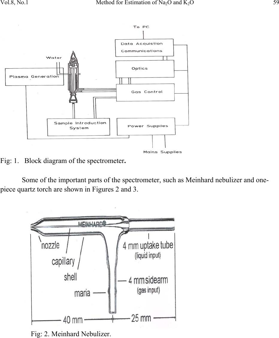 Method For Estimation Of Na 2 O And K 2 O In Ores  Fluxes  Coal And Coke Ash By Inductively