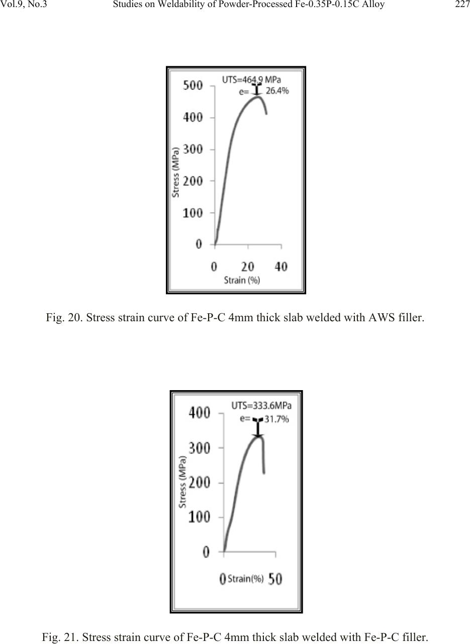 Studies On Weldability Of Powder Processed Fe 035p 015c Alloy Forge Welding Diagram Vol9 No3 227