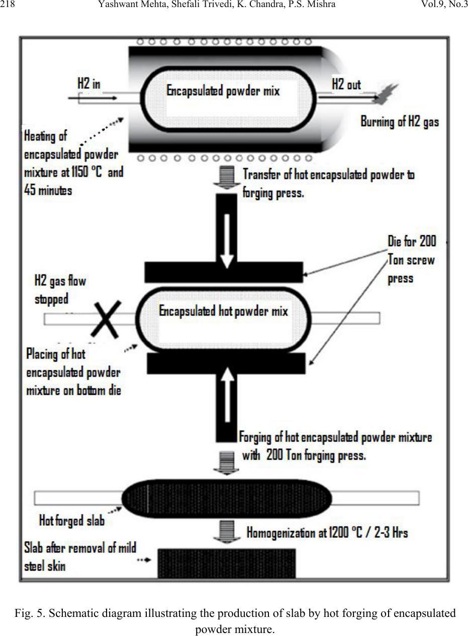 Studies On Weldability Of Powder Processed Fe 035p 015c Alloy Forge Welding Diagram 218 Yashwant Mehta Shefali Trivedi K Chandra Ps Mishra Vol9 No3