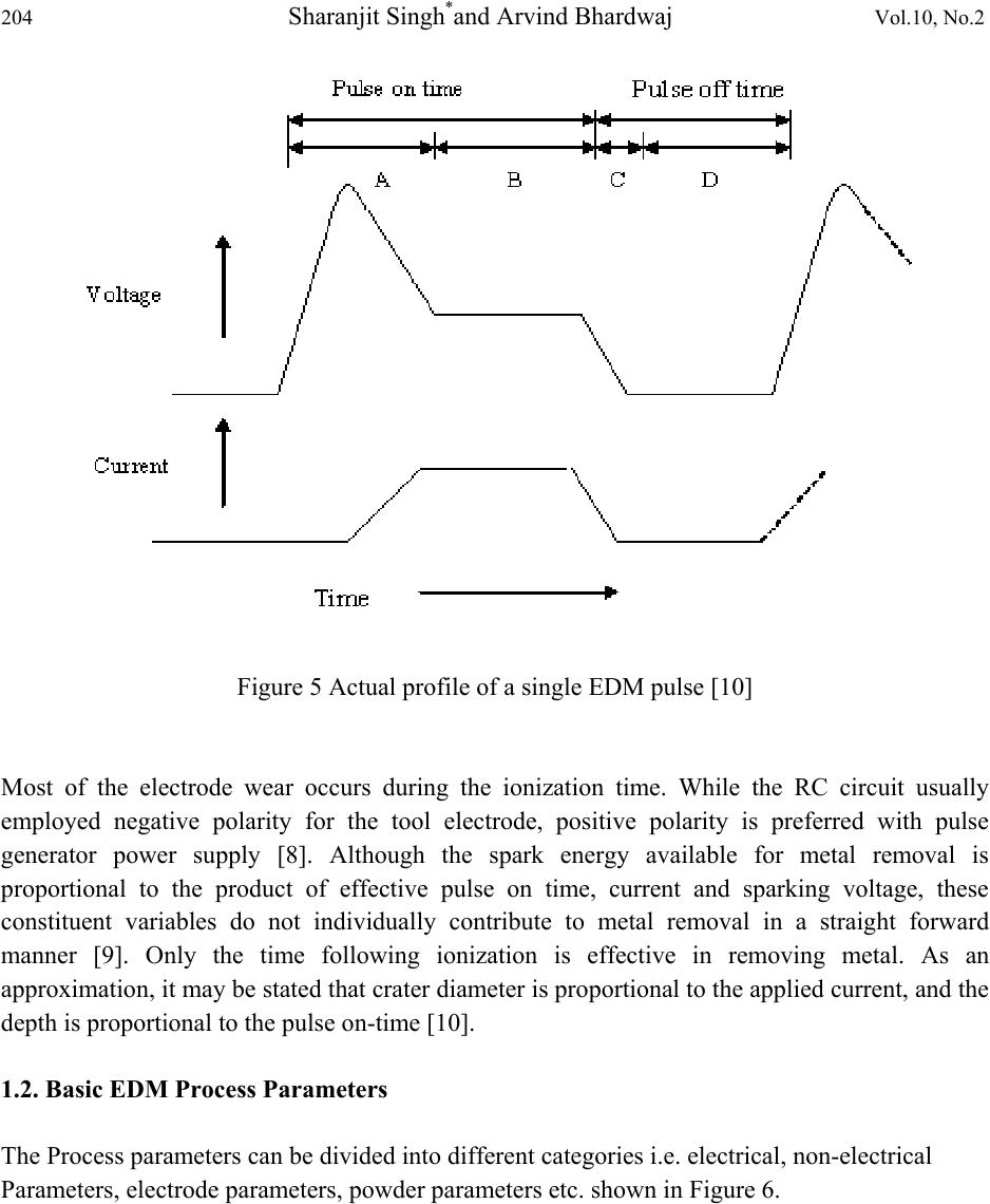 Review To Edm By Using Water And Powder Mixed Dielectric Fluid Longinterval Pulse Generator Circuit Diagram 204 Sharanjit Singhand Arvind Bhardwaj Vol10 No2